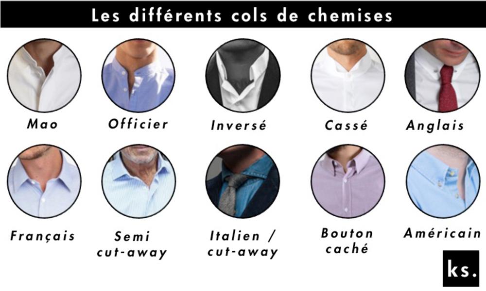 Choisir une chemise - Les différents cols de chemises