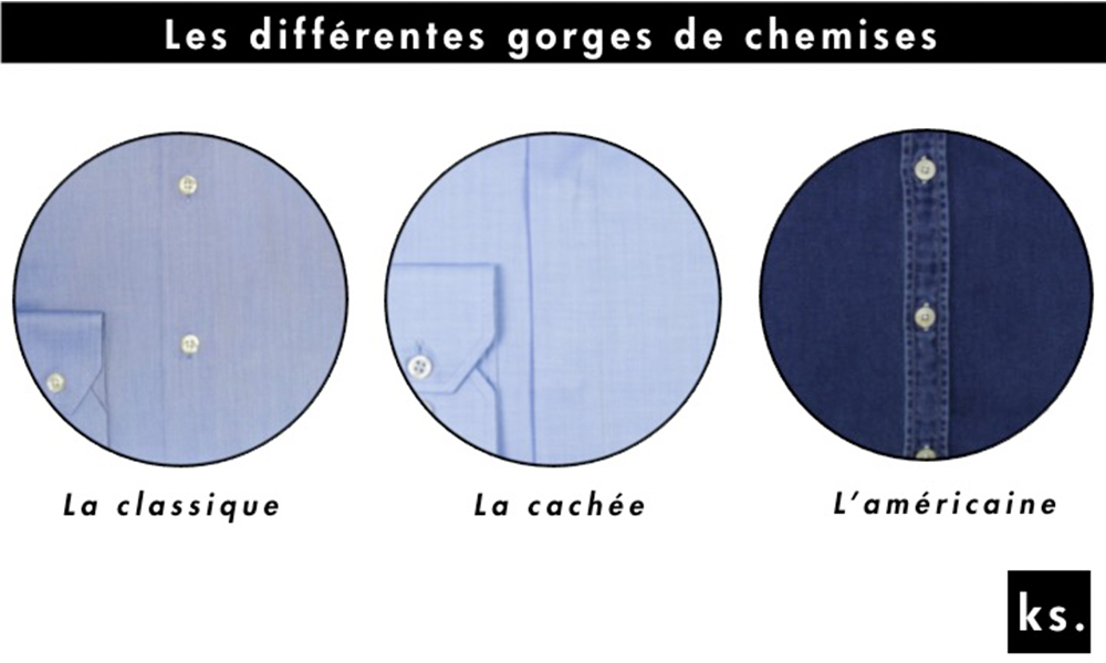 Choisir une chemise - Les différentes gorges de chemises