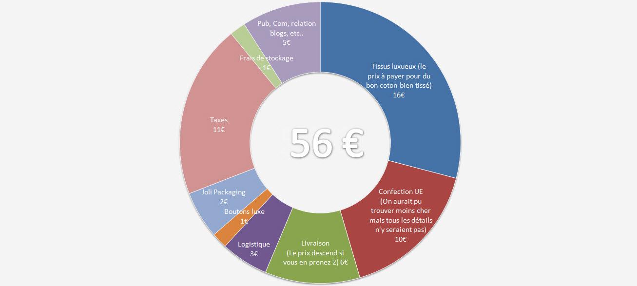 Première Manche - Structure de coûts